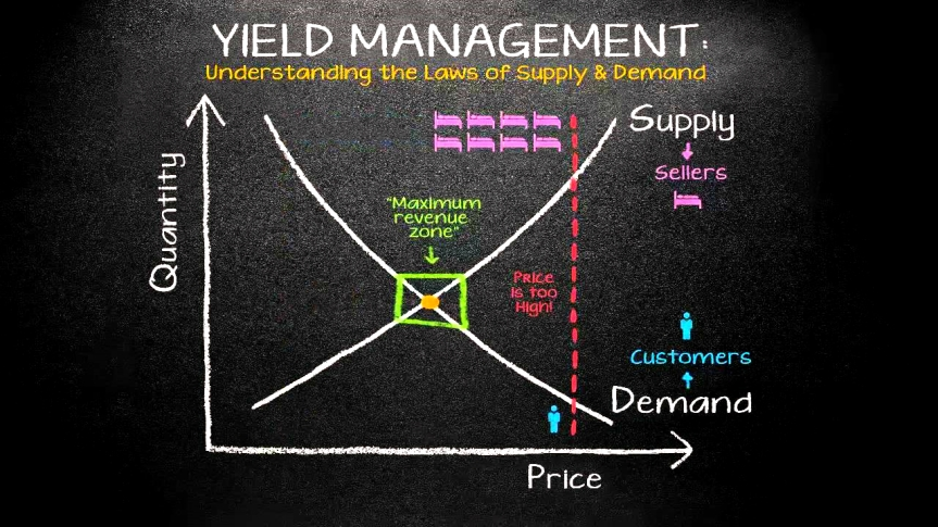 Yield Management in Airline Industry